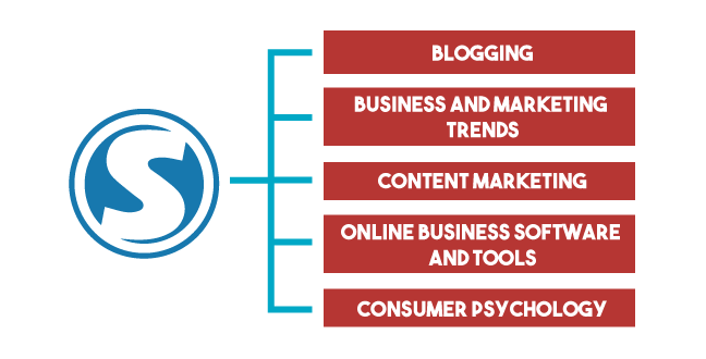 start blogging by categorizing topics will be covered