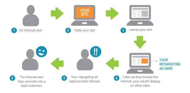 Retargeting sends specific ads that suit to customer's purchasing intent, effectively reminding them in case they forget.