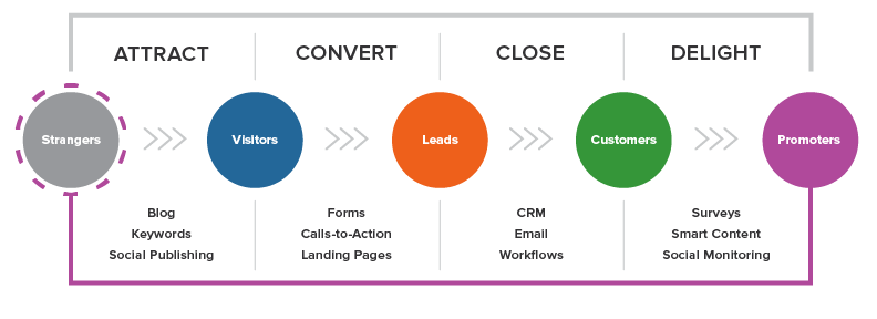 Inbound Marketing aims to attract potential customers through valuable contents.