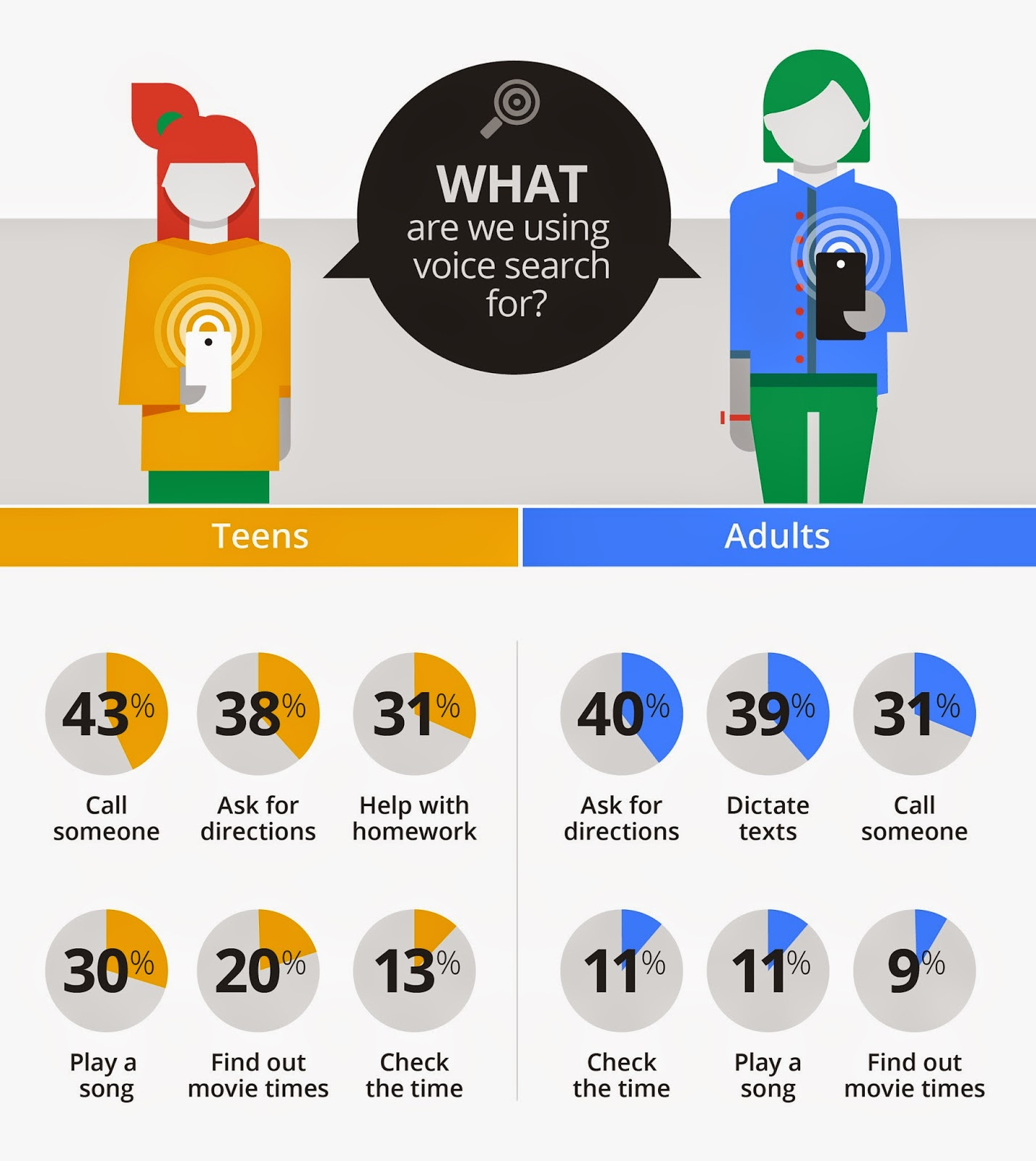 Voice Search is used mostly for local searches such as looking for directions and nearby places.