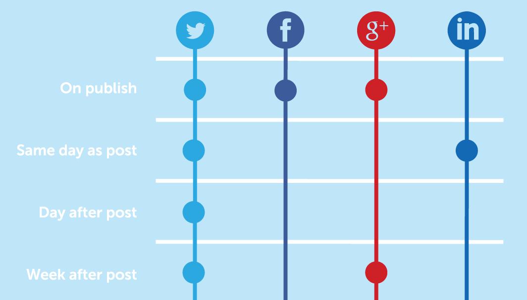 inbound marketing social publishing tools