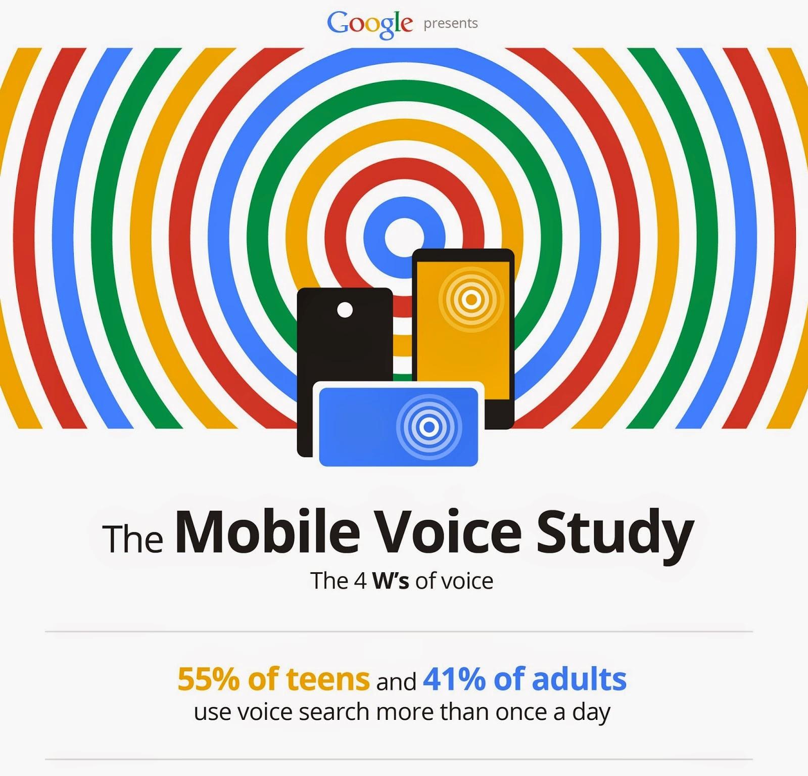 Voice Search Optimization Guide