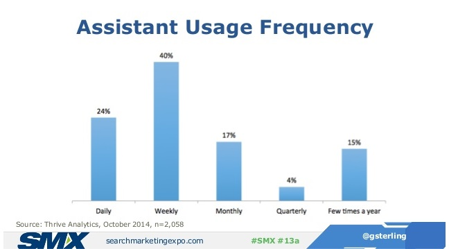 Voice Search Changing Digital Marketing