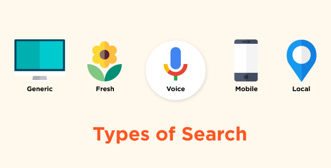 Voice Search in a new type of search, added on top of other existing ones.