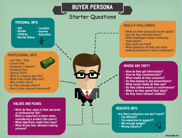 creating a buyer persona is an important step before designing your social media marketing strategy