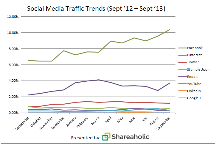 Pinterest is the second largest driver of referral traffic after Facebook