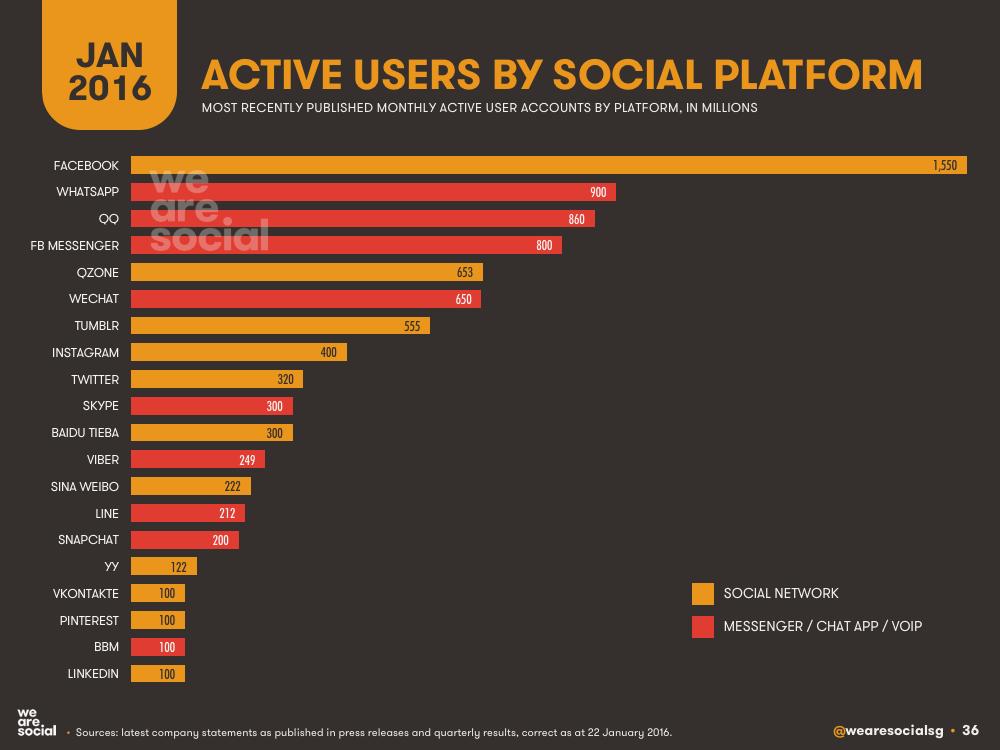 Social media marketing is a basic c2c e-commerce activity