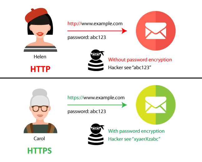 two HTTP and HTTPS protocols : le protocole https