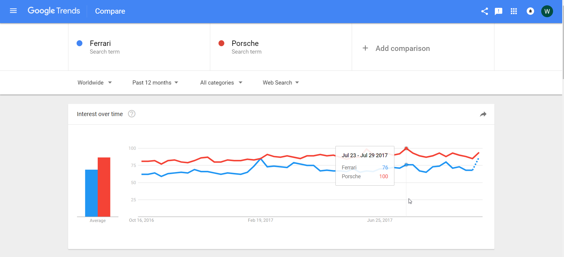 Google Trend Graph Comparison