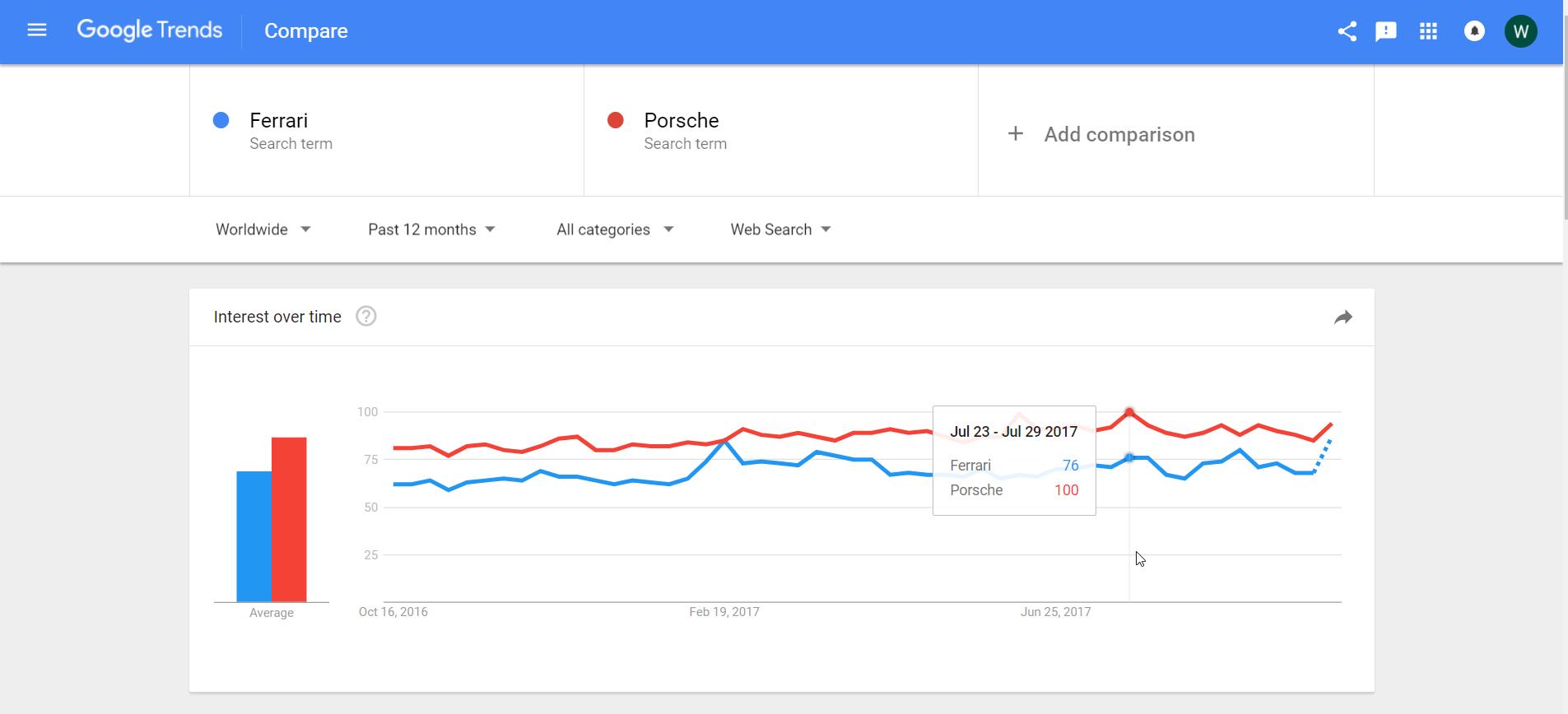 Google Trend Graph Comparison