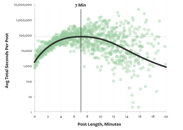 Statistics for blog length