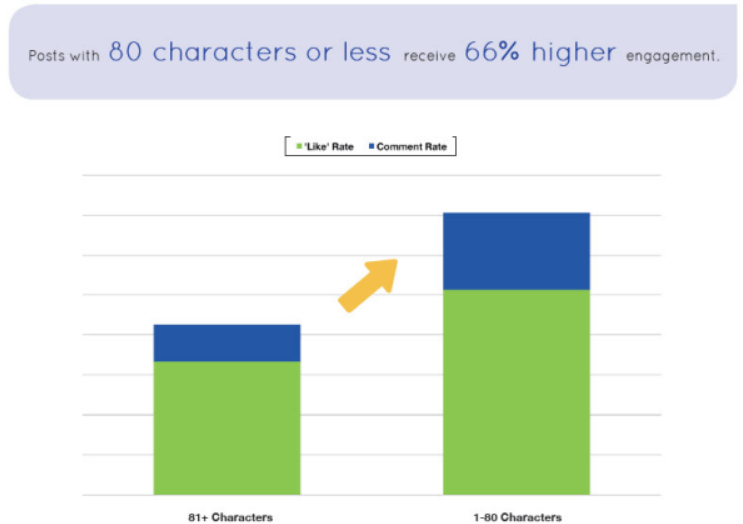 Posts with 80 characters or less receive 66% higher engagement