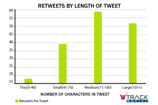Statistics on Retweets by length of Tweet