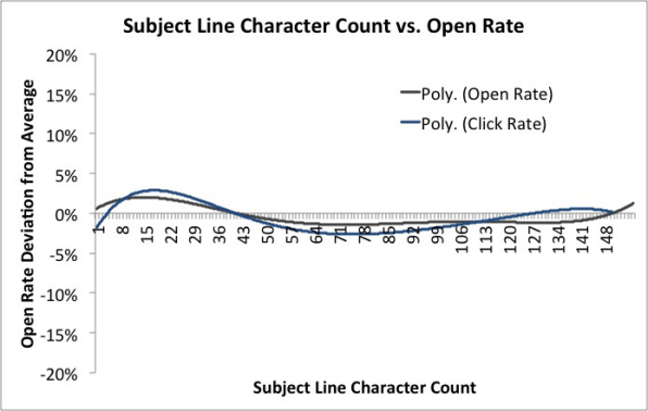 Statistics for Subject Line Character vs Open Rate