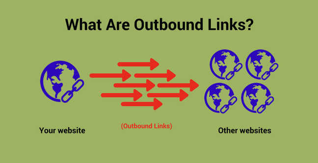 What are outbound links?