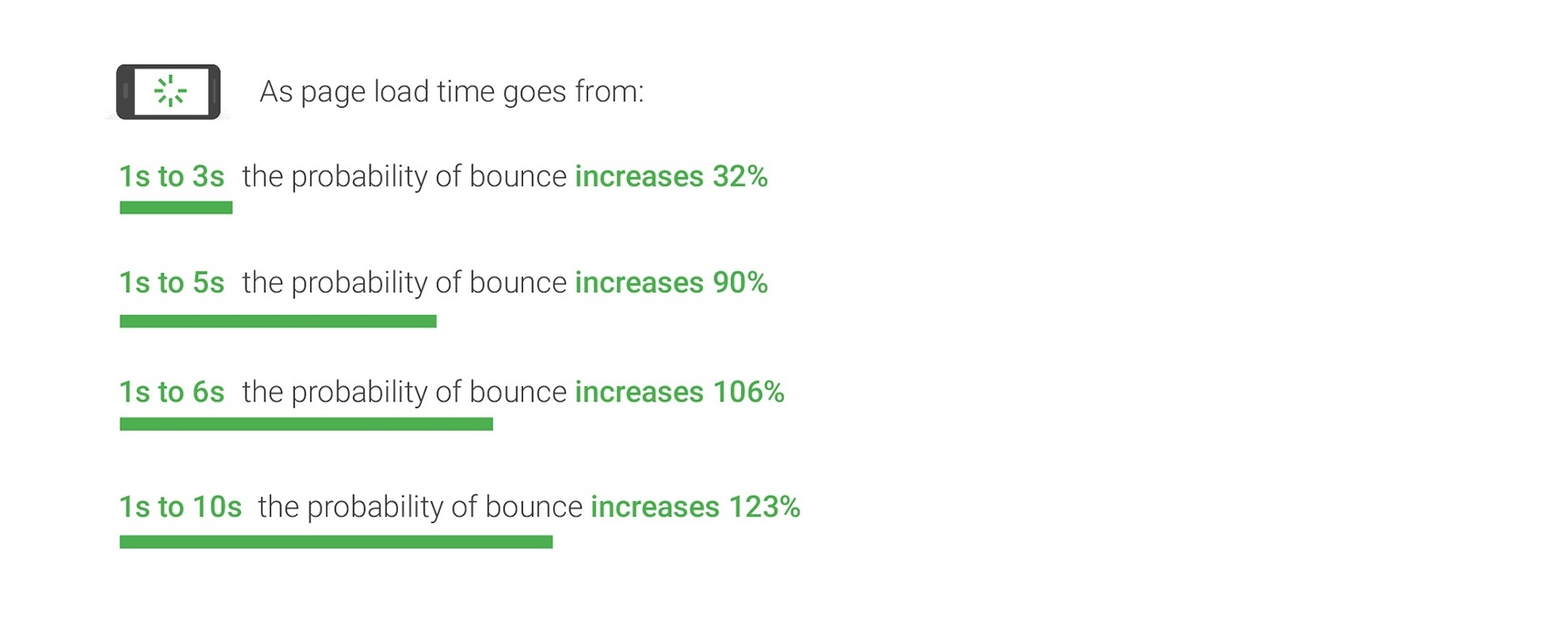website page speed new industry benchmark