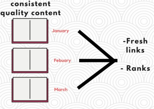 consistent quality content gives you fresh links and rank on serp