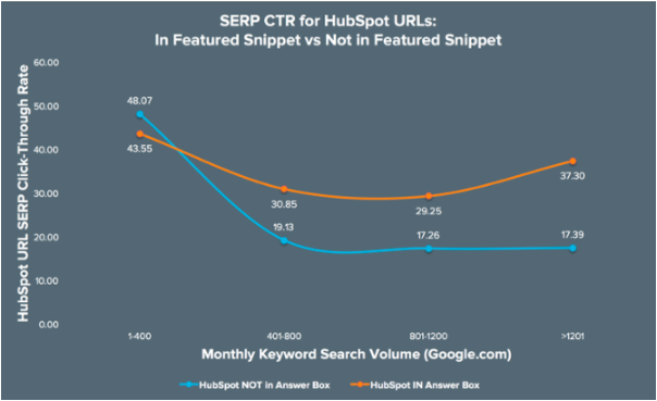 featured snippet click through rate hubspot