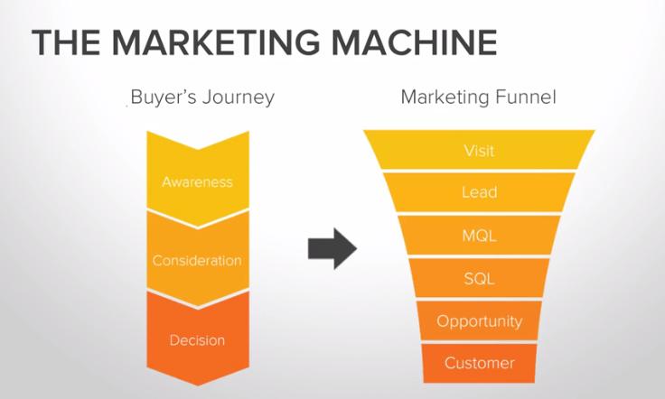 buyers journey vs sales funnel