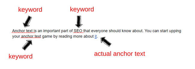 relevance content contributes to anchor text 1
