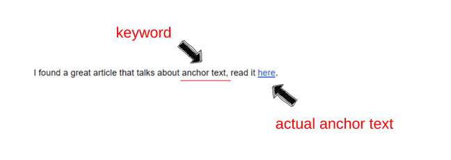 relevance content contributes to anchor text 2