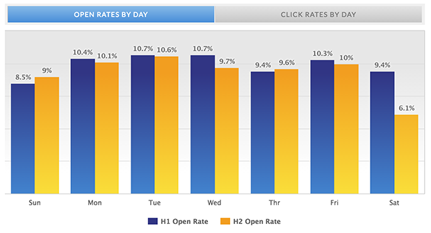 Open rates by day best and worst times to send emails