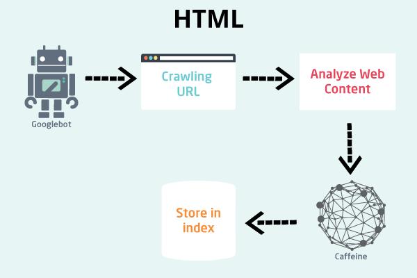 google crawl html