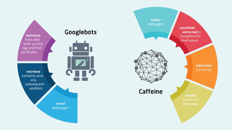 googlebot-caffeine