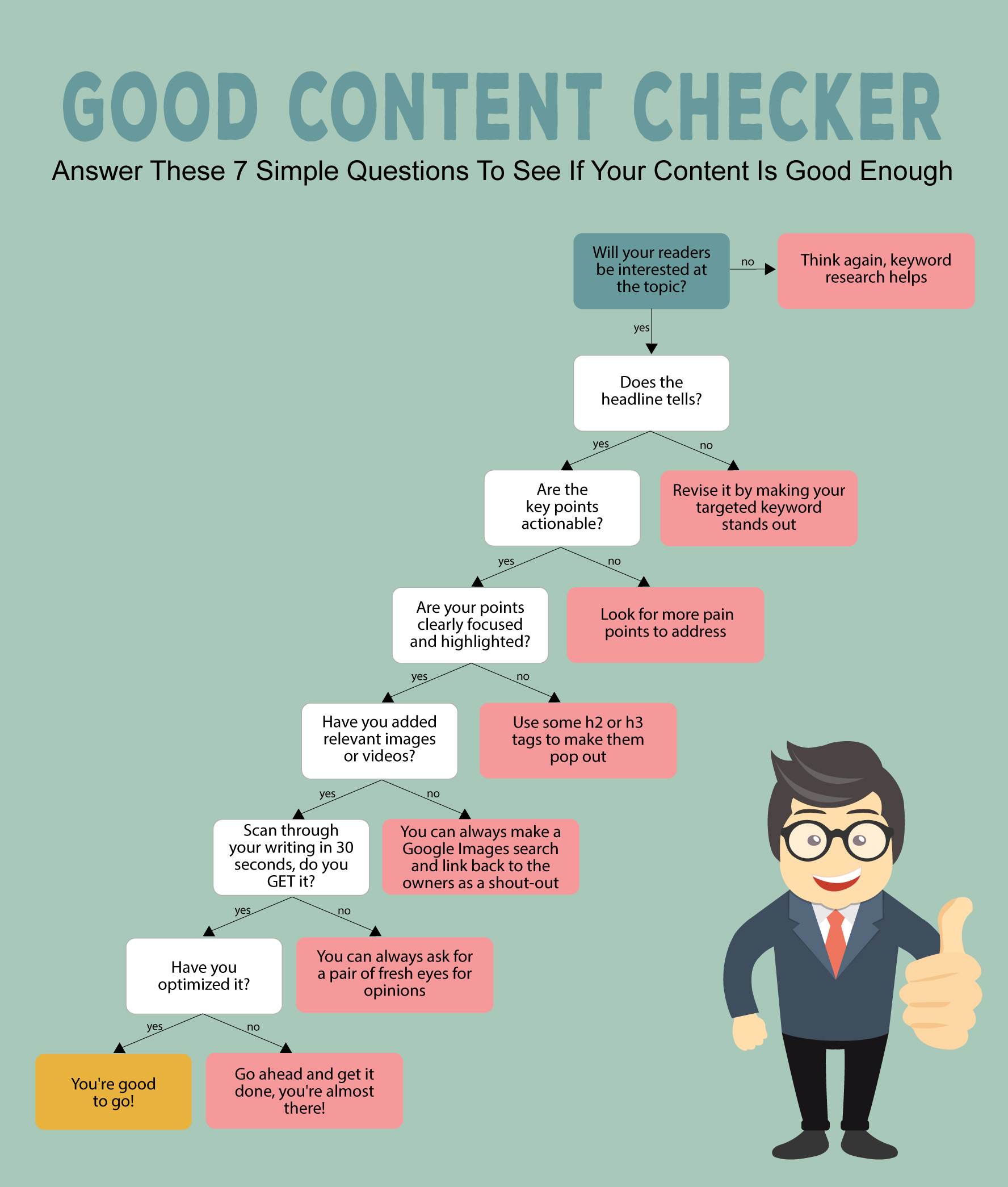 write good content flow chart