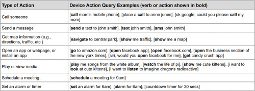 Device Action queries Google