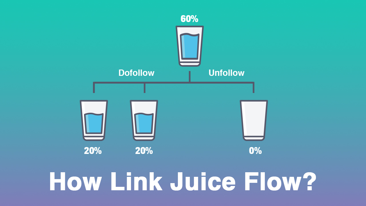 dofollow and nofollow in terms of link juice