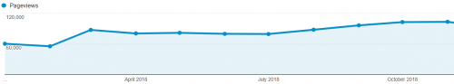 SEOPressor Blog Traffic Analytics