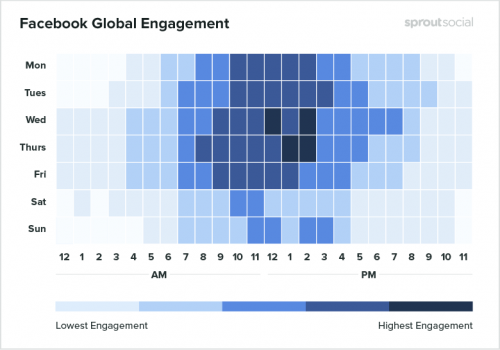 Facebook page best engagement time