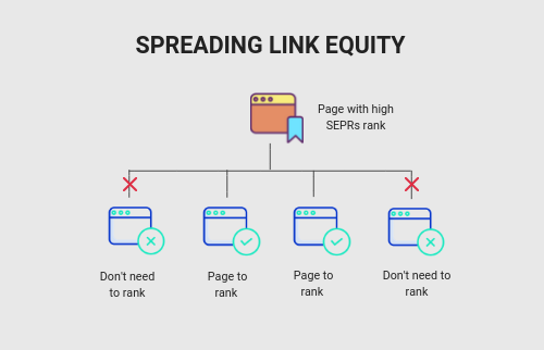 Link equity internal linking