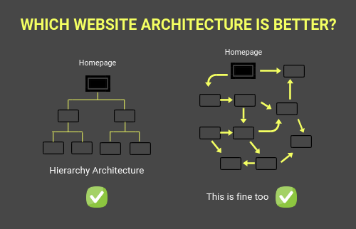 Which Website architecture is better?