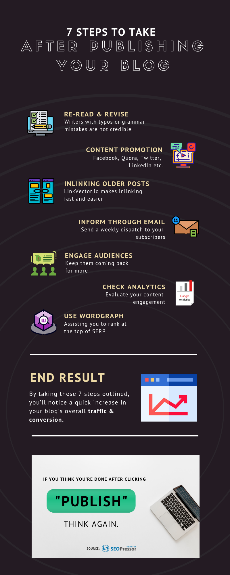 7 Steps To Take After Publishing Your Blog infographic