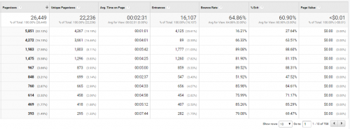 SEOPressor Google Analytics Blog
