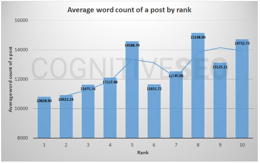 Chart. Length of ranking content.