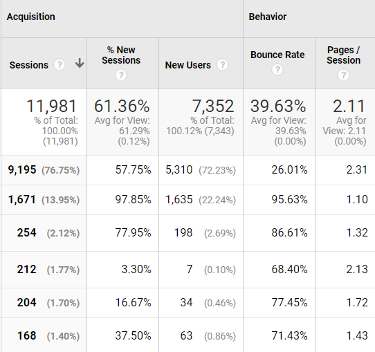 Google analytics split test