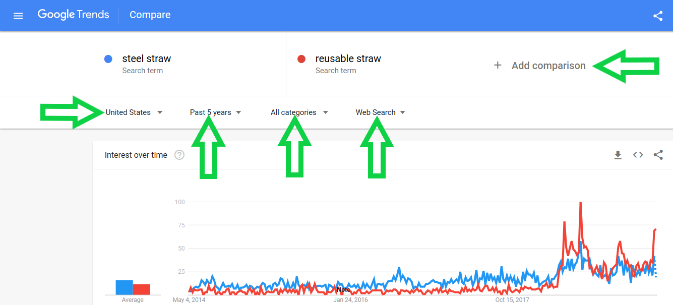 Google trends example for keyword steel straw vs reusable straw.