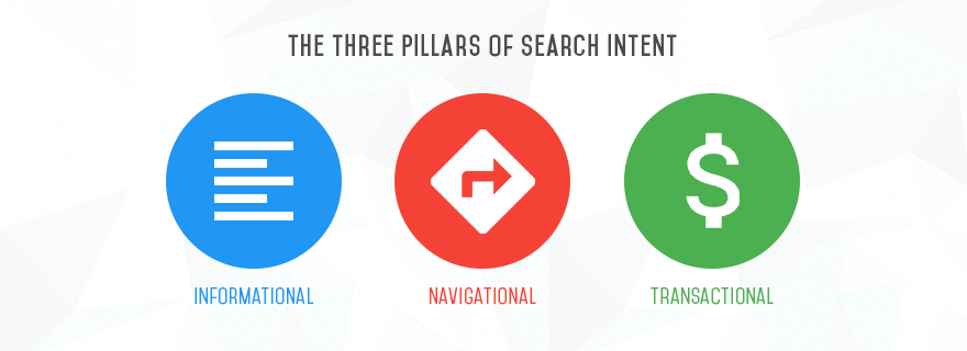 3 types of seach queries on page seo