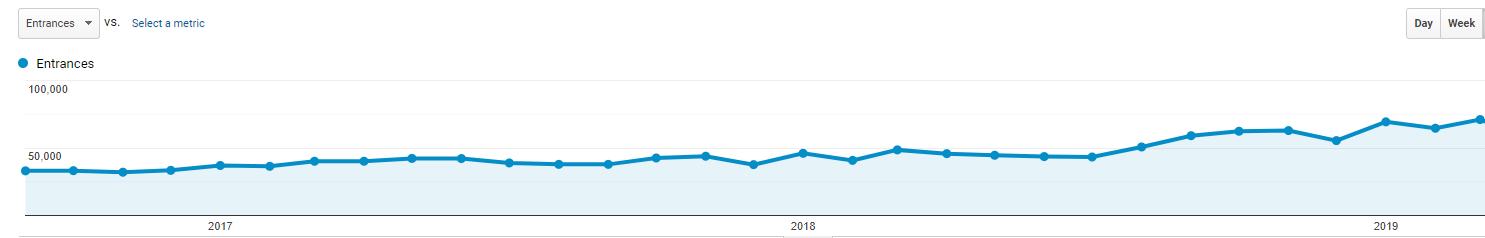 Google Analytics SEOPressor