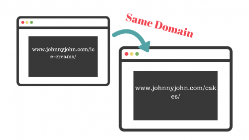 Internal links navigating readers to another page of the same domain.