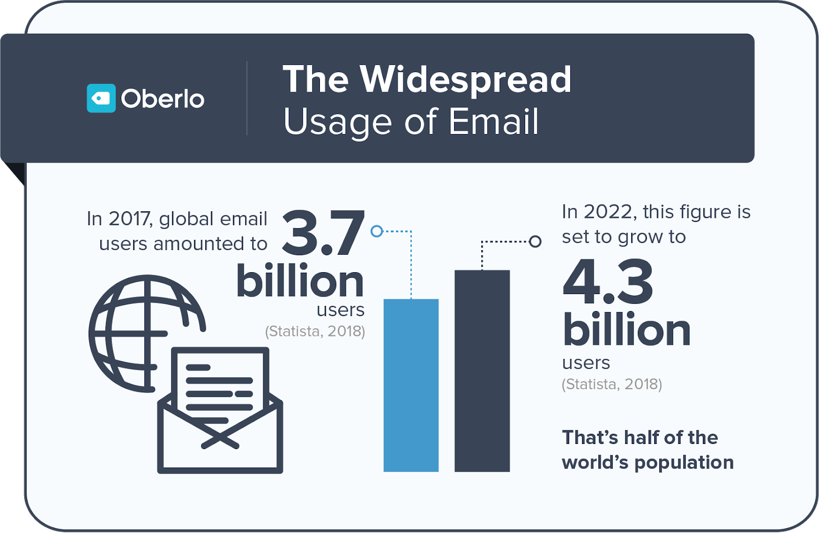 Email Marketing statistics increase website traffic