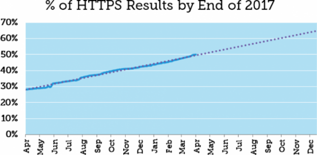 Percentage of HTTPs ranking on SERP