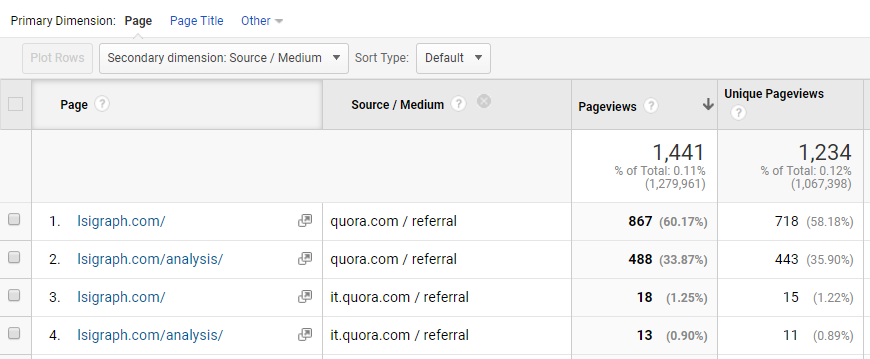LSIGraph website traffic from Quora