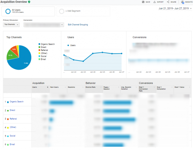 Google Analytics' Acquisition Overview dashboard