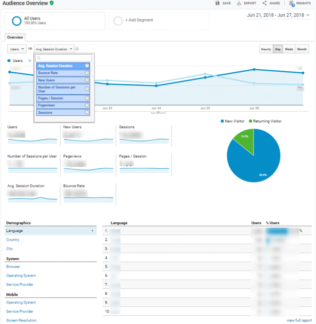Google Analytics' Audience Overview dashboard