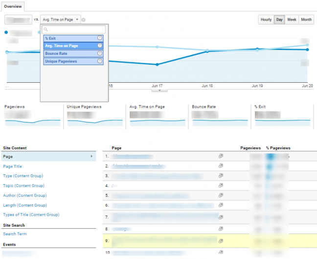 Google Analytics' Behavior Overview dashboard