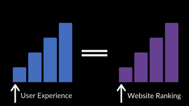 User experience increases, website ranking increases